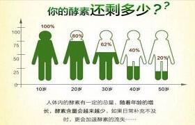 """【泰谦堂醋蛋归元液 】的""""十大功效""""!"""